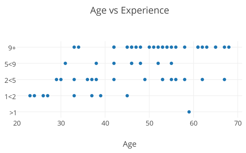 Age vs Experience scatter graph