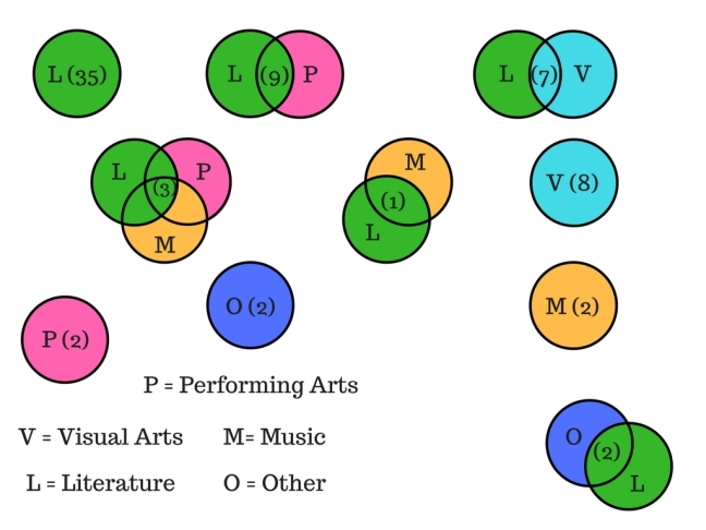 Intersections of professional creative practice